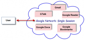 single session google network