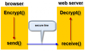 simplified SSL data flow