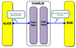 Charlie acts as fake Bob and fake Alice